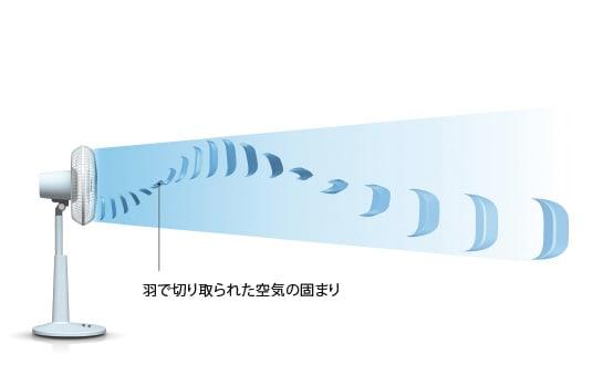 【従来型扇風機の送風イメージ】