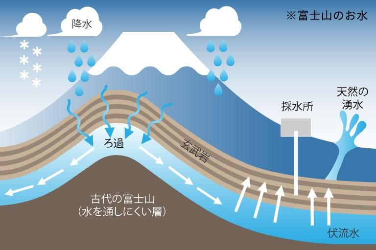 地下約200mからくみ上げた安全な原水