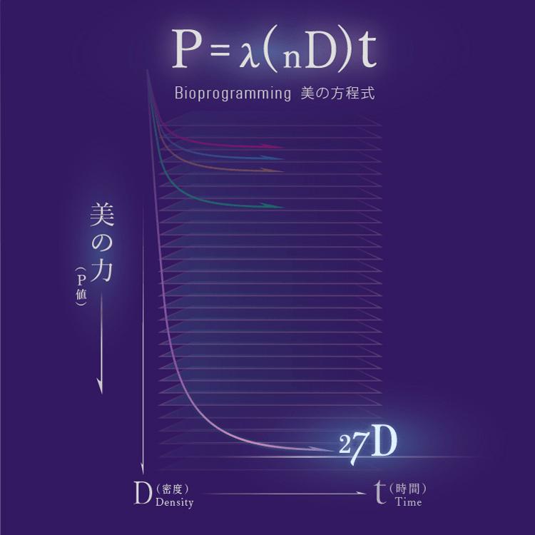 P(美の力)/n(技術設計力)/ D(密度)/ t(時間)