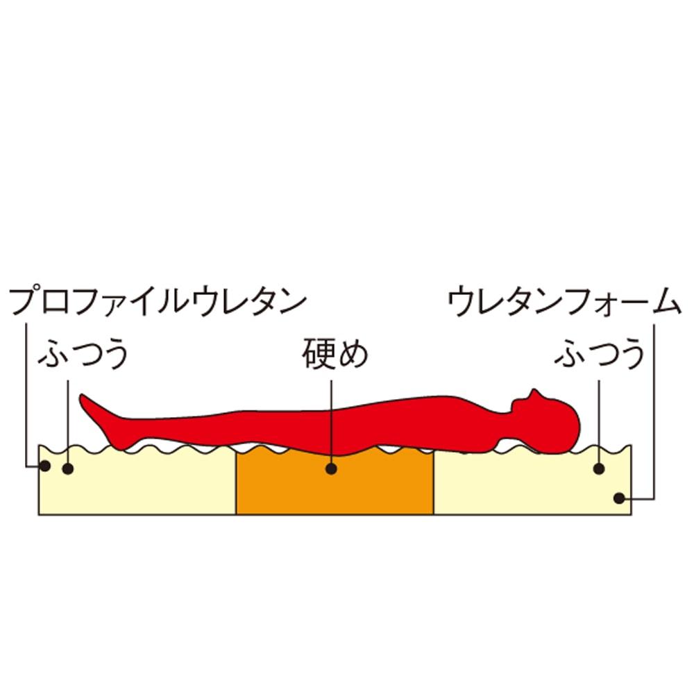 3サイズから選べる!二段ベッド用洗えるカバーの三つ折りマットレス バランスタイプ 【マット断面イメージ】