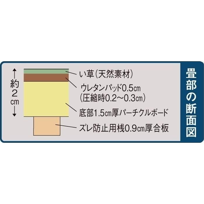 ユニット畳シリーズ 1.5畳 高さ31cm 【畳部の断面図】