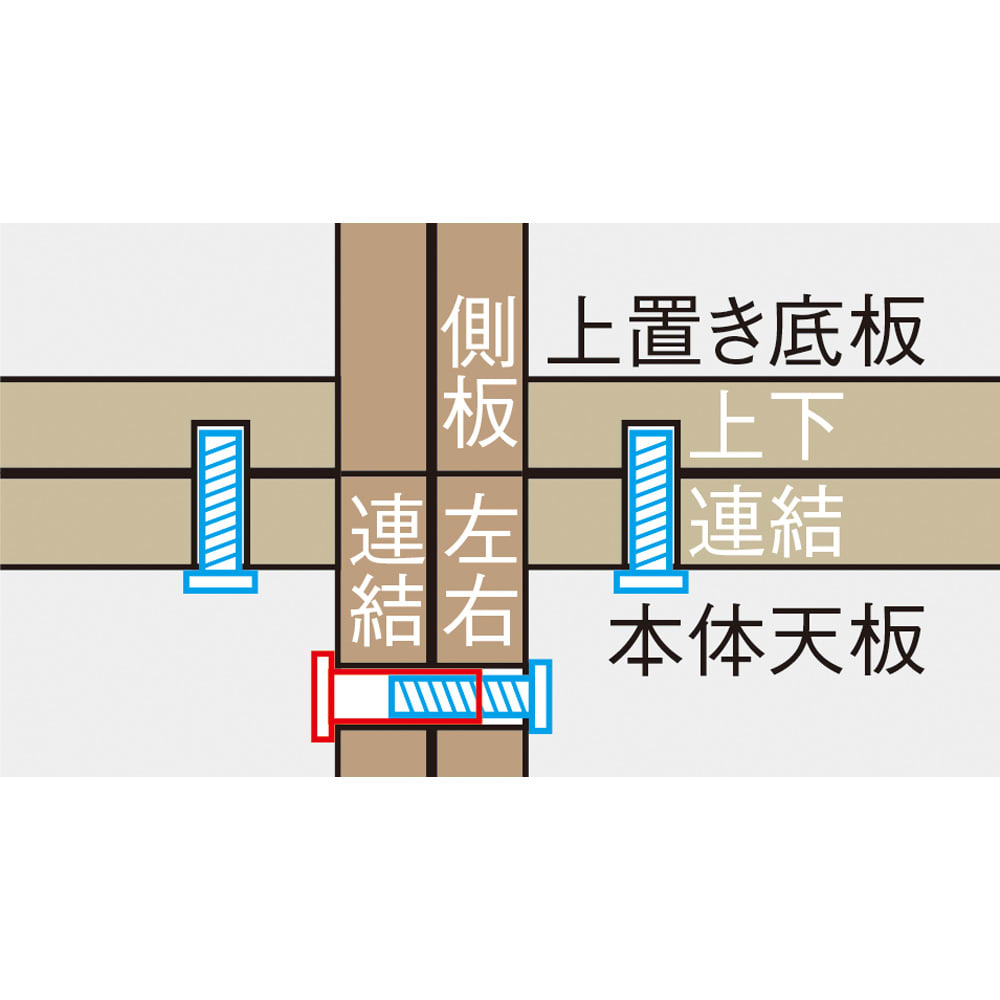 コーナーテレビ台壁面収納シリーズ 幅117cm TV台左壁設置用 本体同士の横連結、本体と上置きの上下連結は、ジョイントネジでがっちり確実に固定。