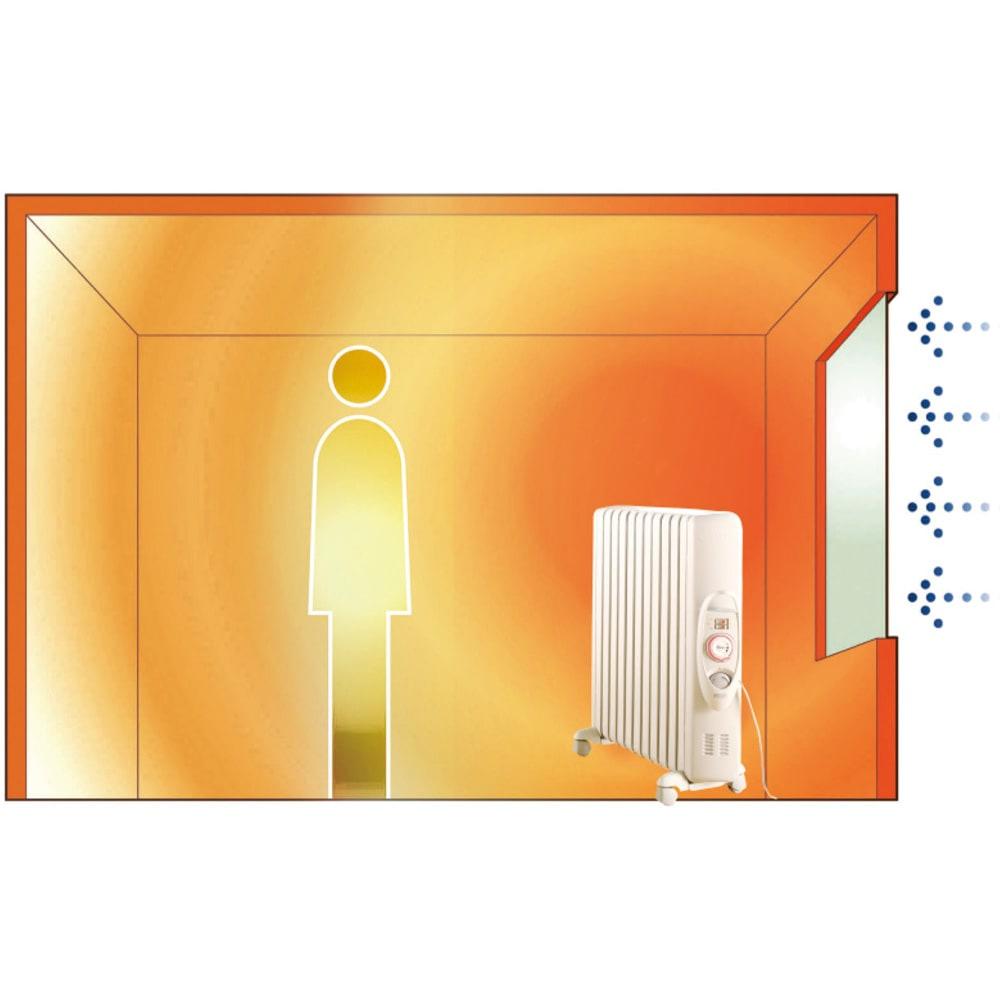 【販路限定モデル】DeLonghi/デロンギ オイルヒーター 新型L字フィン(専用タオルハンガー付き) 床や壁、人体などに熱を伝えるのが特長。温風を出さないので空気が乾燥しにくいのもうれしい。熱の逃げやすい窓際に置くなど設置場所を工夫すると効果的。