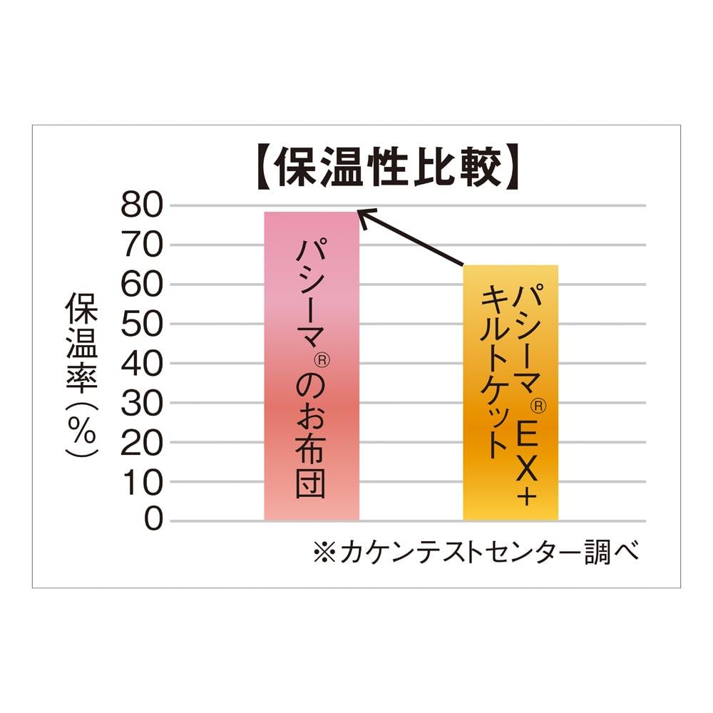 パシーマ(R)でつくったお布団(衿カバ-付き) 空気の厚い層により保温効果もこんなにUP。