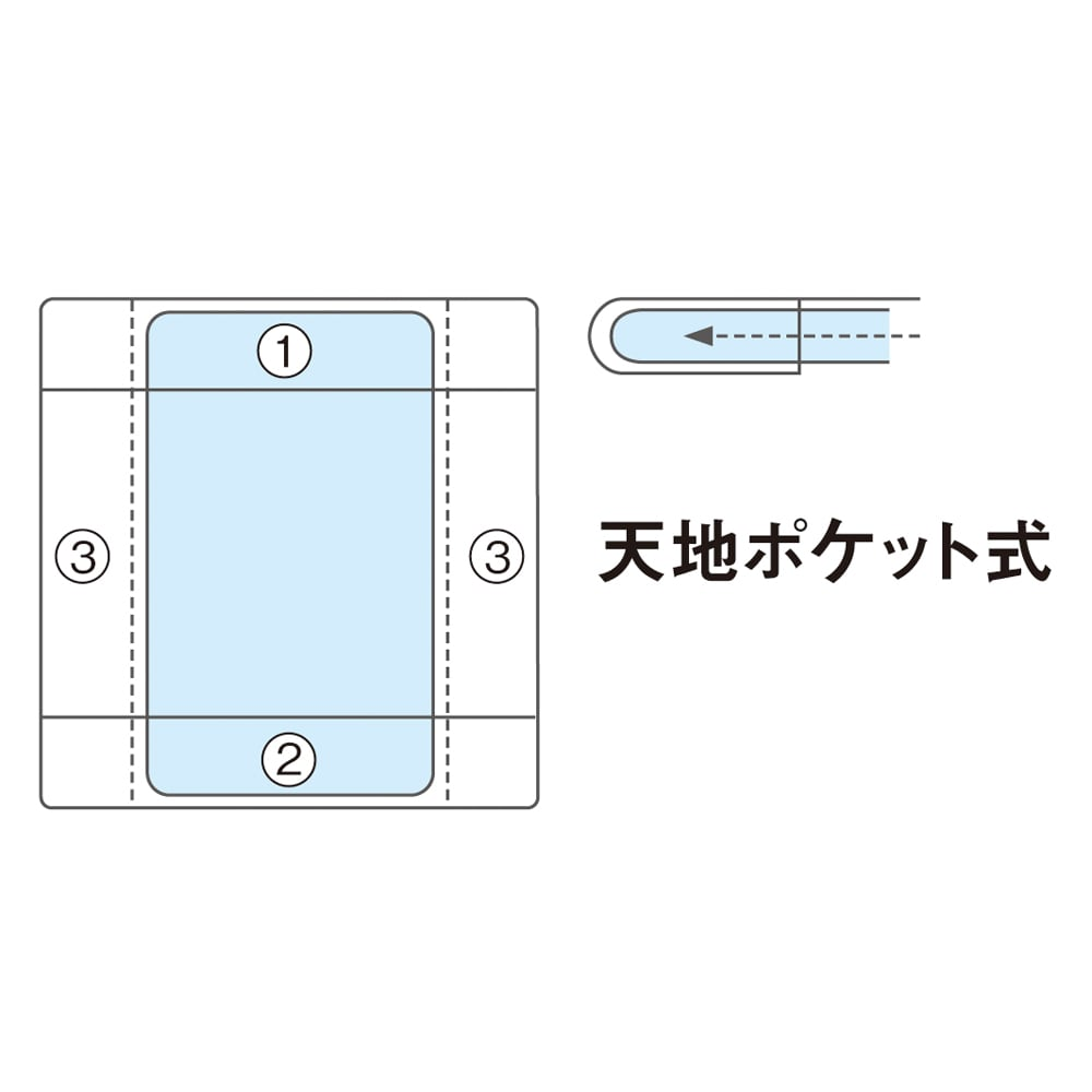 着脱簡単!ふわふわ&あったかマイクロファイバーシーツ ファミリータイプ(約幅160・240・320用) シーツのポケット部分(1)と(2)に布団を差し込み、最後に両サイド(3)を折り込んで、仕上げます。