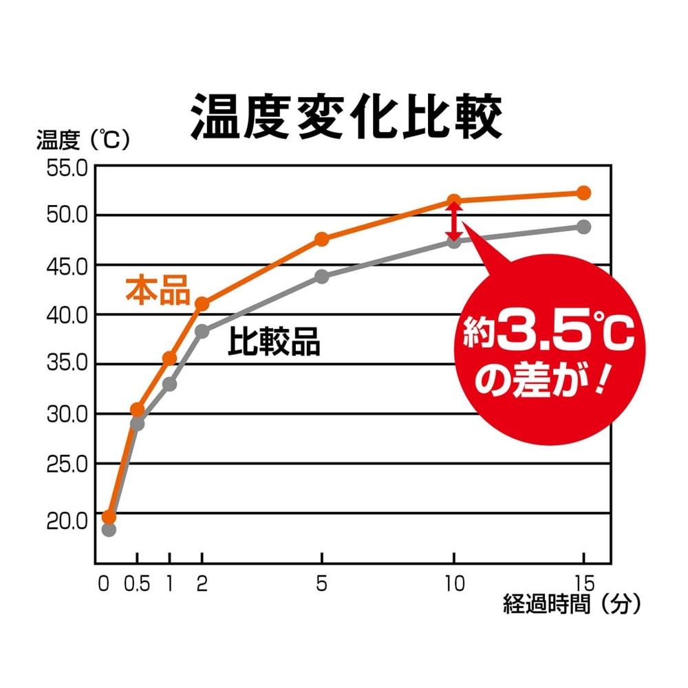 あたたかさが続く!ヒートループDX(R)ボリュームラグ こたつ敷きとして使用した時も、熱を効率よく溜め込み保温します。 ※レフランプ直下に試料を置き、光を照射しながら試料裏面の温度変化を測定。 ※カケンテストセンター調べ
