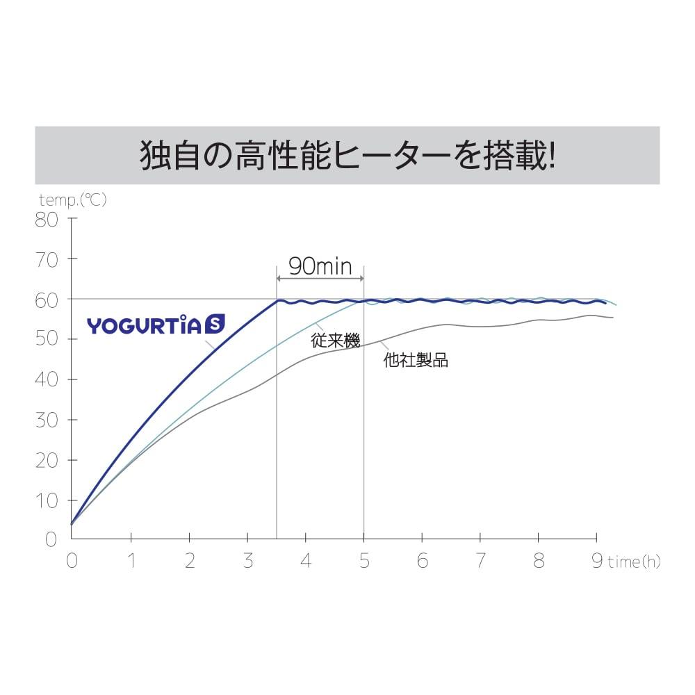 ヨーグルティアS 基本セット 25~70℃まで1℃単位で温度管理が可能。素早く設定温度に達し、安定した発酵を実現。