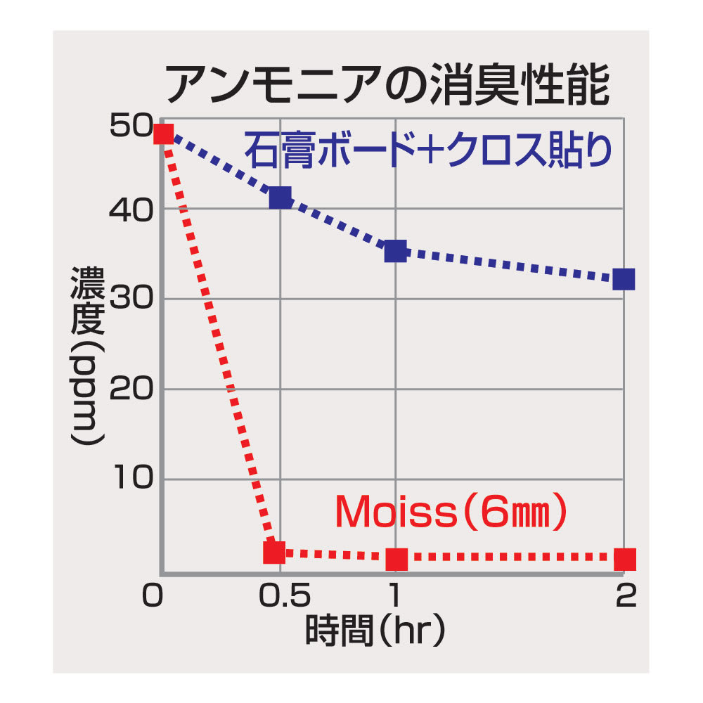 幅45・50cm/奥行40cm (soleau/ソレウ 吸水・速乾・消臭バスマット サイズオーダー) ニオイの元となるアンモニアや酢酸を吸着して消臭。調湿機能があり、アルカリ質のためカビが気になる方にもおすすめです。シックハウスの原因となるホルムアルデヒドを吸着する作用も。 ※グラフはMoissを使った壁面での比較実験です。(メーカー調べ)