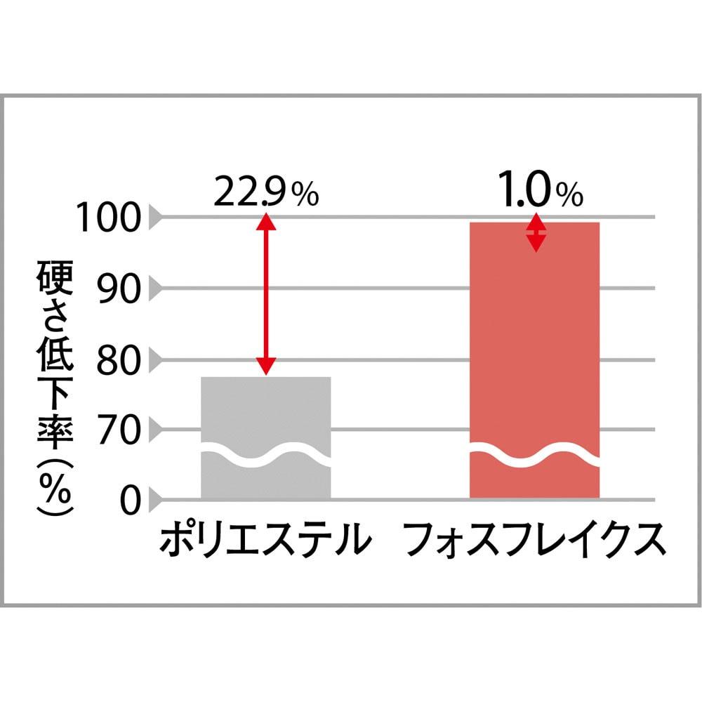 デンマーク製フォスフレイクス安眠枕と綿100%カバー 復元力に秀でたヘタリにくい素材 いつまでもボリューム感を損なわない、驚異の耐久性。長く使えて経済的。 ※枕に100Nの荷重を5秒間4000回繰り返し加えた後の比較。ボーゲン品質評価機構調べ
