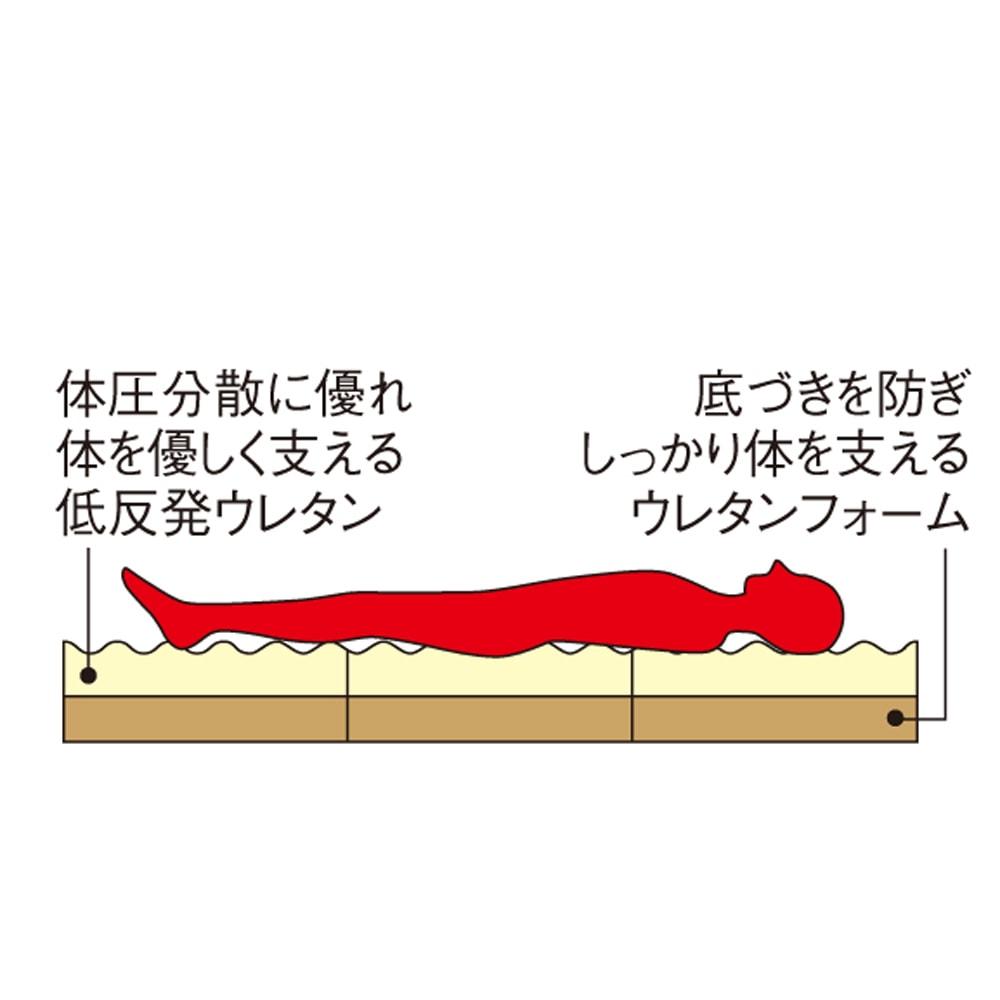 3サイズから選べる!二段ベッド用洗えるカバーの三つ折りマットレス 低反発タイプ 【マット断面イメージ】