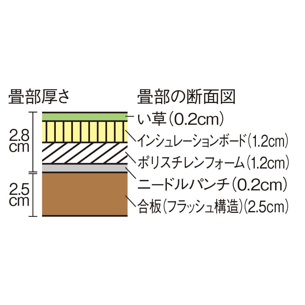跳ね上げ式ユニット畳 ヘリ有りミニ1畳 高さ33cm 畳部の断面図。ポリスチレンフォームとニードルパンチがしっかりとくっつくので簡単に固定できます。引っ張ると畳は簡単に取り外せます。