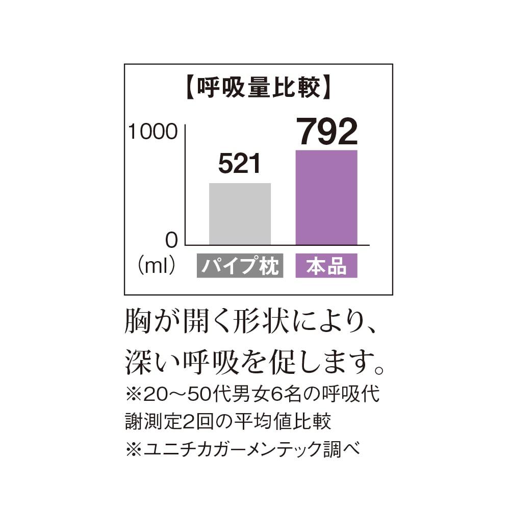 ミズノ・dinos 共同企画商品 メディブレスピロー ピローケース付きセット 20代から50代の男女6名の呼吸代謝を調べたところ、2回測定の平均比較で521ml→792mlと深い呼吸を促す結果になりました。