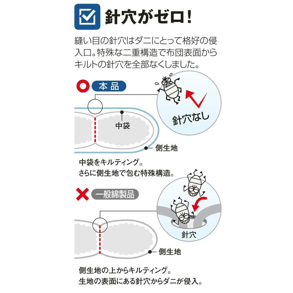 ダニゼロック お得な完璧セット(布団+カバー) 2段ベッド用6点 針穴がゼロだからこそダニが侵入してこないのです。