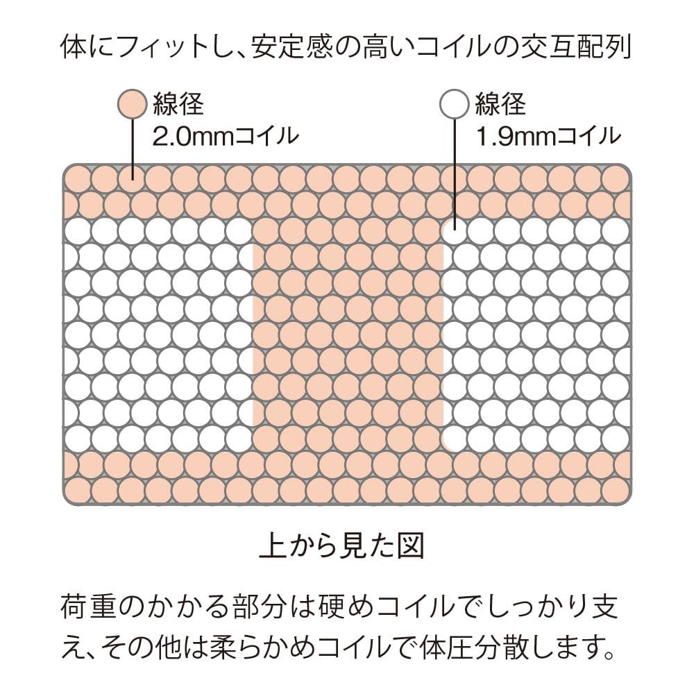 Serta/サータ 3ゾーン ポケットコイルマットレス プロファイル6.8インチ 荷重のかかる部分は硬めのコイルででしっかり支え、その他は柔らかめのコイルで耐圧分散します。