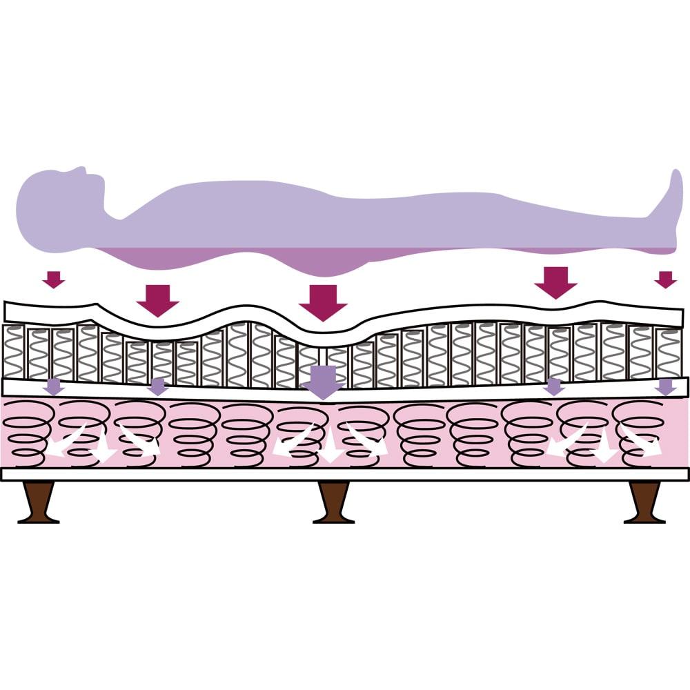 【配送料金込み 組立・設置サービス付き】SIMMONS/シモンズ ダブルクッションベッド 6.5インチピロートップ ダブルクッションを採用…上段のマットレスが受ける荷重を下段のボックススプリングが吸収するので、体圧分散性・耐久性に優れており、寝心地にこだわる多くのホテルでも採用されている仕様です。