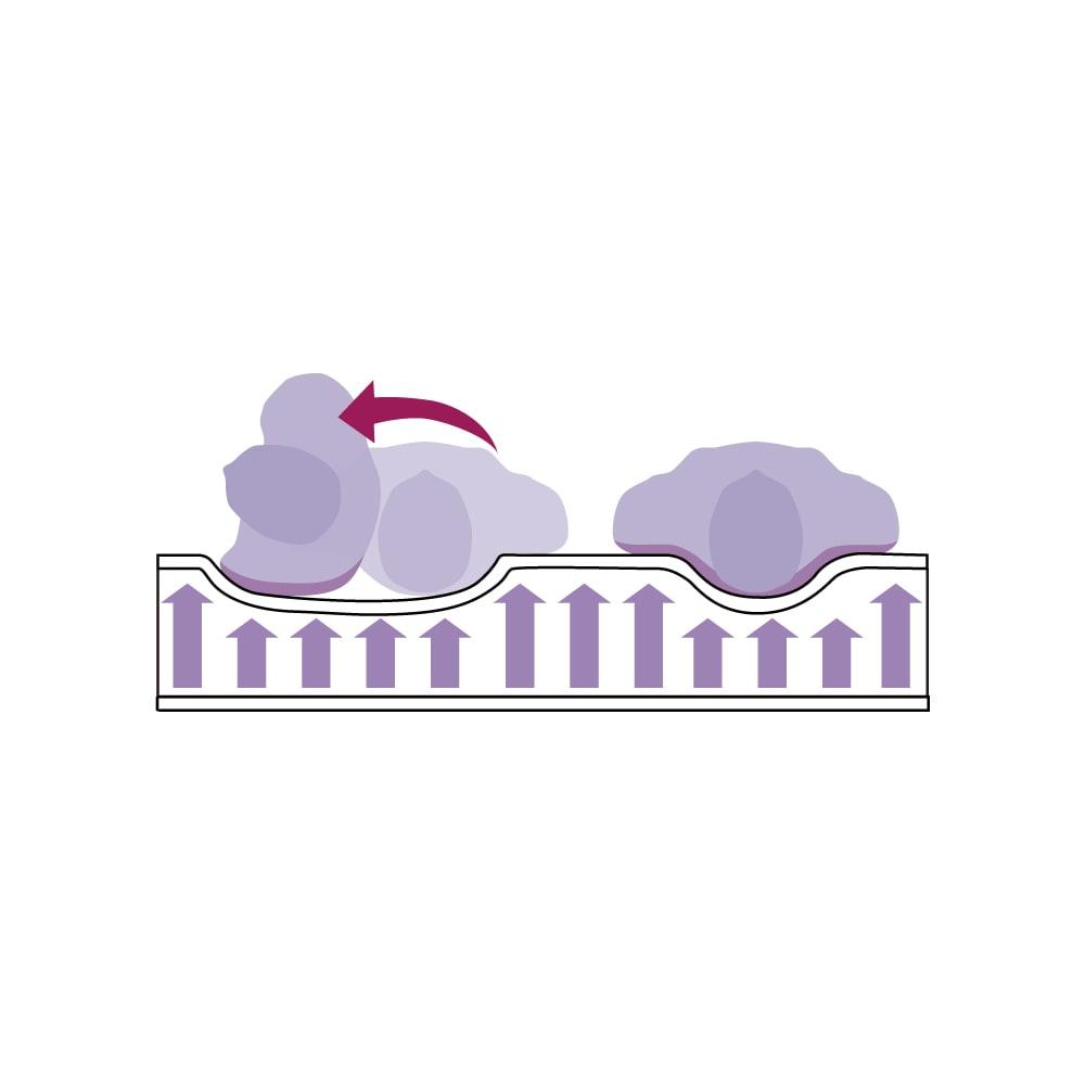 【配送料金込み 組立・設置サービス付き】SIMMONS(シモンズ) ダブルクッションベッド 5.5インチポケットマットレス付 ポケットコイルマットレス…体を「点」で支えるポケットコイルマットレスは、重い部分は深く、軽い部分は浅く沈み、身体のラインに沿ってフィットすることで自然な寝姿勢を保ちます。横向き寝にもフィット。