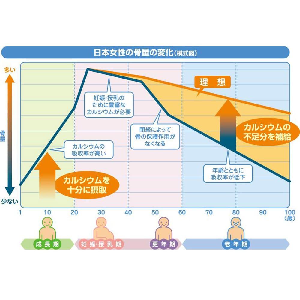ユニカルカルシウム 顆粒タイプ 60包 女性の骨は40歳を過ぎるとピンチ! 成長とともに骨量が増えて20歳でピークを迎え、40歳を過ぎると急激に低下!だから40歳を過ぎたらカルシウムを意識的に摂ることが大切です。