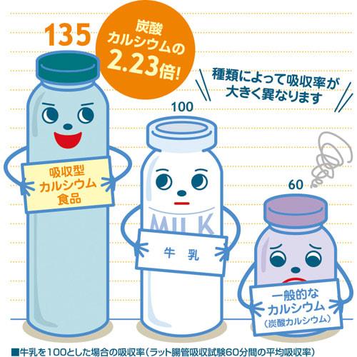 ユニカルカルシウム 顆粒タイプ 60包 カルシウムは吸収しづらい栄養素。ユニカルの吸収率は食べ物の中で最も高い(※2)と言われる牛乳の約1.35倍! ※2:兼松重幸「成人に於ける各種食品中のカルシウム利用並にカルシウム所要量に関する研究」栄養と食糧Vol.6:135-147、1953年