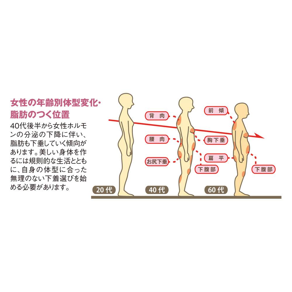 タムラの多機能総レースシリーズ ノンワイヤーボディスーツ 女性の年齢別体型変化・脂肪のつく位置 40代後半から女性ホルモンの分泌の下降に伴い、脂肪も下垂していく傾向があります。美しい身体を作るには規則的な生活とともに、自身の体型に合った無理のない下着選びを始める必要があります。