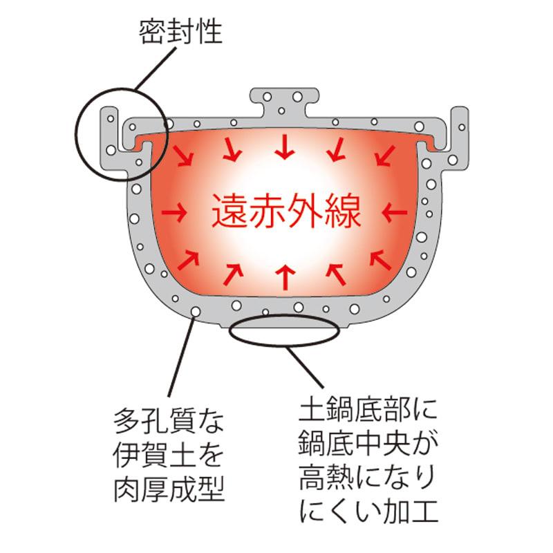 ロースト土鍋 分厚い底面でじっくり火を通します。