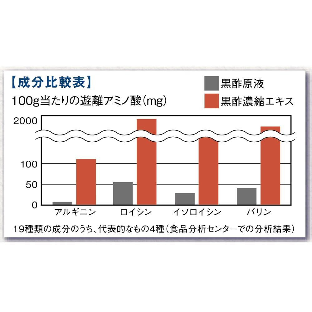 万田酵素入り濃縮黒酢 お試し7包 「万田酵素入り濃縮黒酢」はたんぱく質を30倍に濃縮し、アミノ酸の量を飛躍的に増量しました。