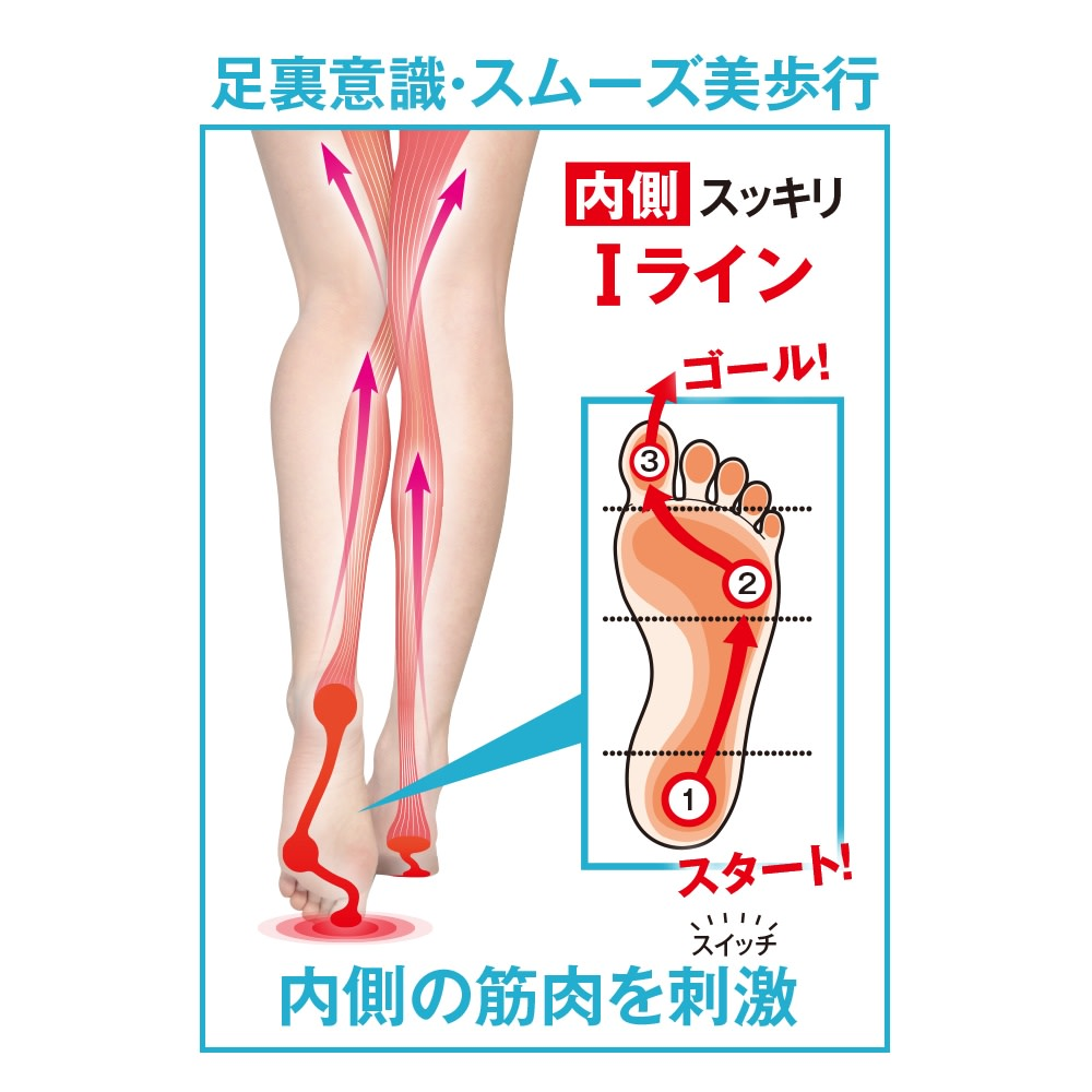 ヌーディウォークスニーカー 足裏意識のローリング歩行でインナーマッスルを刺激 お腹や脚の内側の筋肉を刺激する内側重心のI脚歩行をサポート。