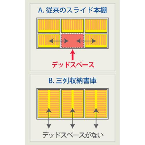 本格派 スライド収納書棚 幅広2列+幅狭1列 幅98cm 【従来のスライド書棚の弱点克服!】横スライド式だとデッドスペースが生まれてしまいますが、当商品は引き出し型のスライド式なのでスペースを有効的に収納できます。 ※イラストは3列タイプ