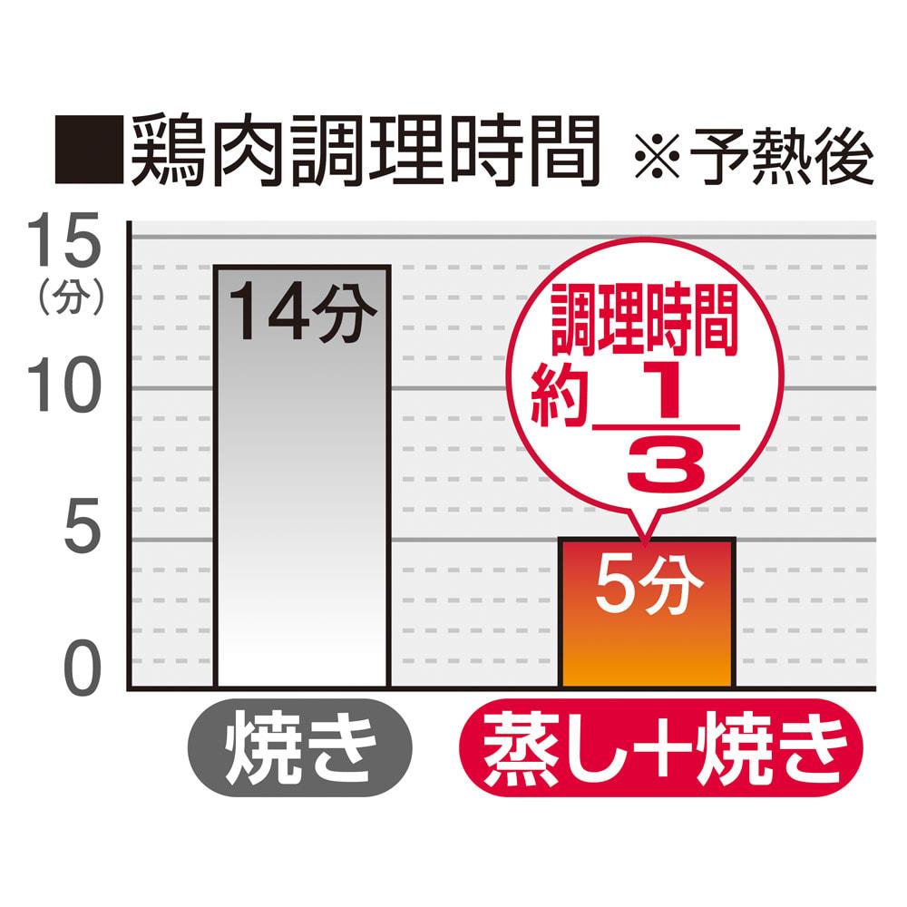 スチームグリル ガラスカバー 調理時間は1/3に! ※試験機関:新潟医療福祉大学