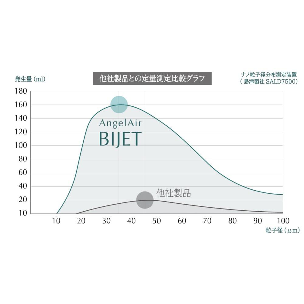 マイクロバブル シャワーヘッド AngelAir Bijet ※メーカー調べ