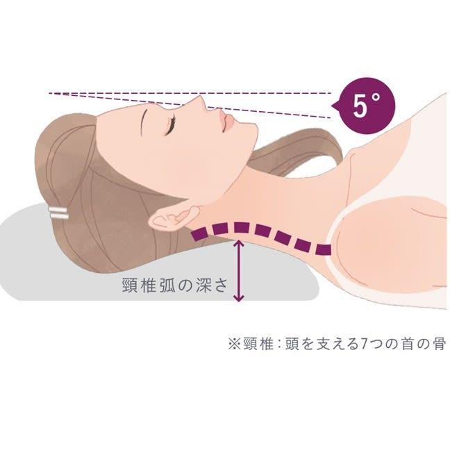 高さ・中素材を選べる!枕ギフトチケット(ペア2個セット)【エアウィーヴグループ枕専門ブランド・ロフテー枕工房】 リラックスして立った時の首の角度が5度。この角度になる高さがおすすめの枕の高さ。