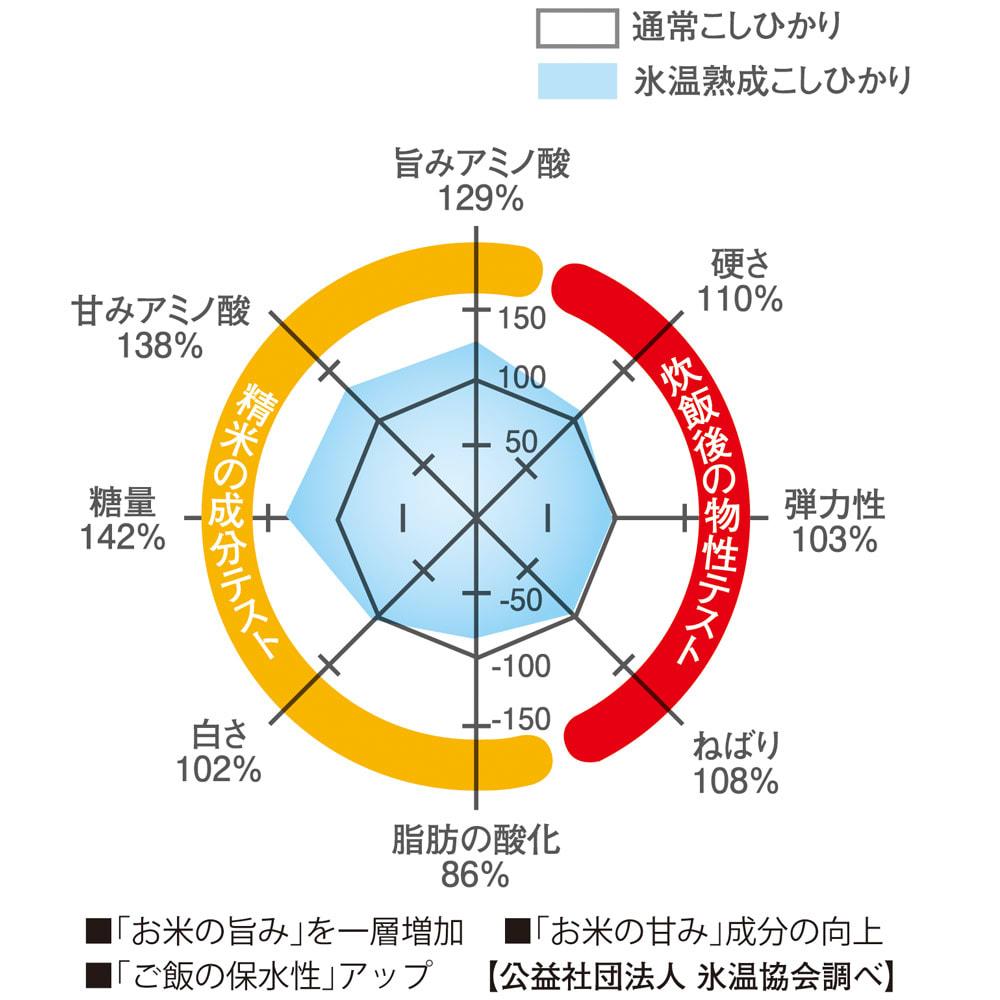 魚沼産こしひかり 一等米 氷温熟成米 4kg(2kg×2袋) 【定期便】 旨味・甘みのの比較