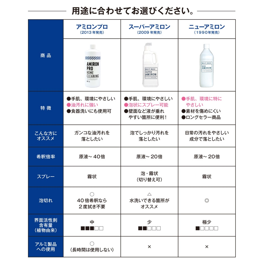 スーパーアミロン 5L(ホワイトラベル) 【アミロン比較表】用途に合わせてお選びください。