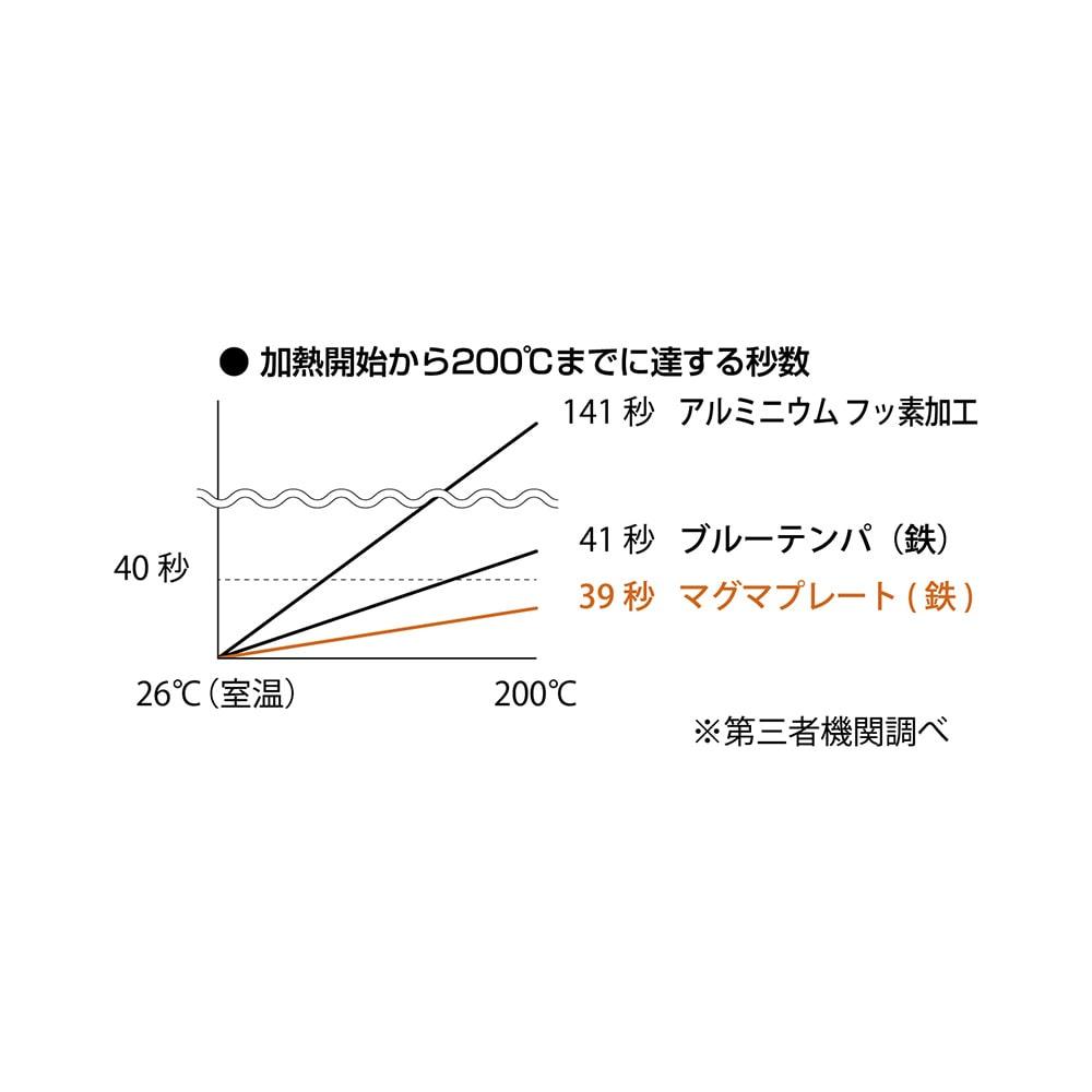 Sori Yanagi(柳宗理)/鉄フライパン マグマプレート18cm 蓋付き