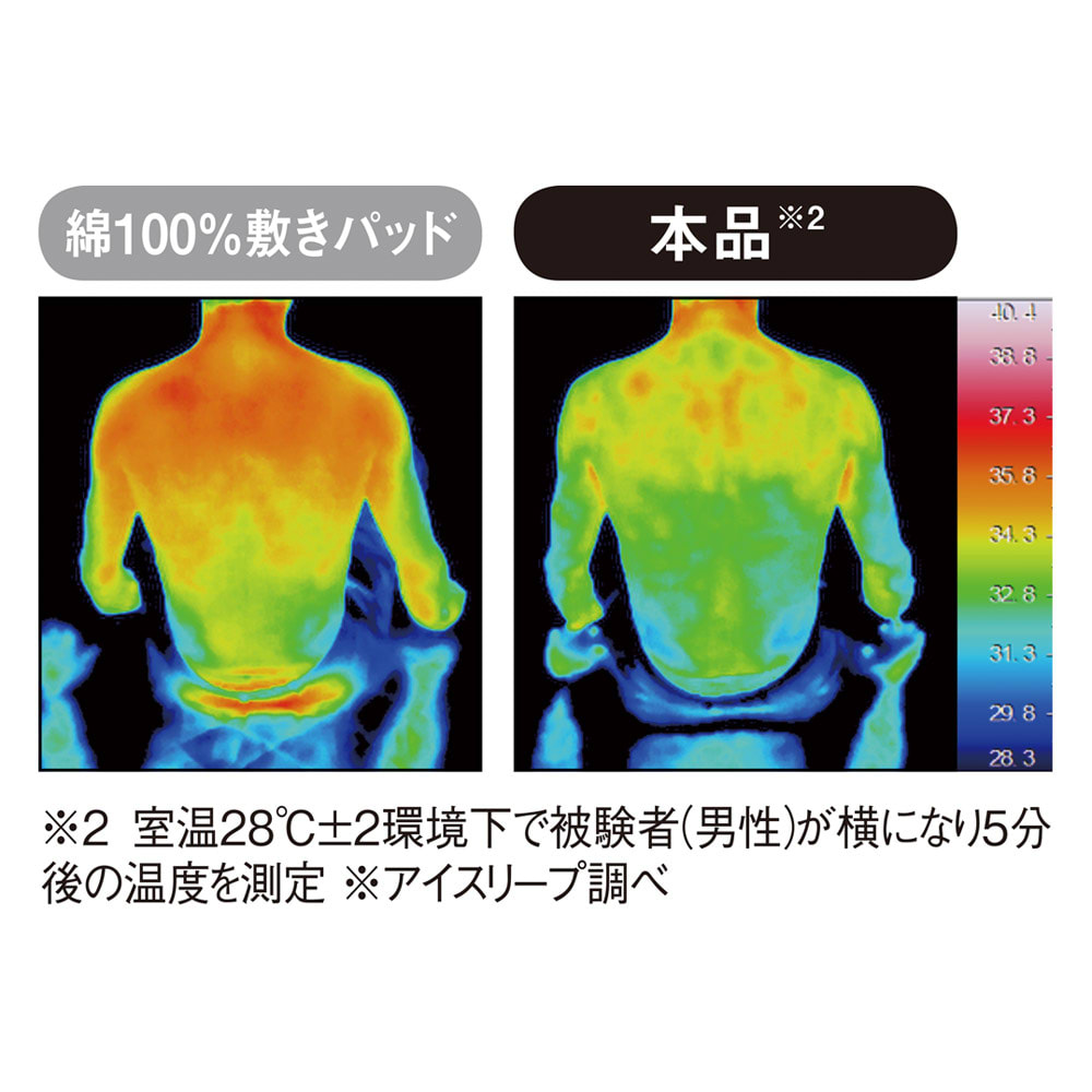 ひんやり除湿寝具 デオアイス 敷きパッドNEO(シングル) 綿100%の敷きパッドと比較したところ、本品の方が赤い部分が少なく、ひんやりしていることがわかります。※室温28℃±2環境下で被験者(男性)が横になり、5分静止した直後の背中の温度を比較。(比較品は綿100%敷きパッド・アイスリーブ調べ)