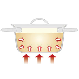 ビタクラフト ミニパン特別セット(ステンレスフタ2枚付き) ステンレスとアルミニウムの5層 独自の全面5層構造。熱伝導性がいいので短時間で仕上がり、保温性も優れています。