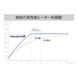 タニカ ヨーグルティアS ガラスポットセット 25~70℃まで1℃単位で温度管理が可能。素早く設定温度に達し、安定した発酵を実現。