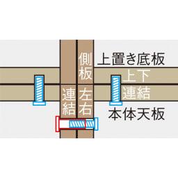 コーナーテレビ台壁面収納シリーズ 幅117cm TV台右壁設置用 本体同士の横連結、本体と上置きの上下連結は、ジョイントネジでがっちり確実に固定。