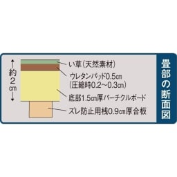ユニット畳シリーズ お得なセット 6畳セット 幅180奥行240cm 高さ45cm 【畳部の断面図】