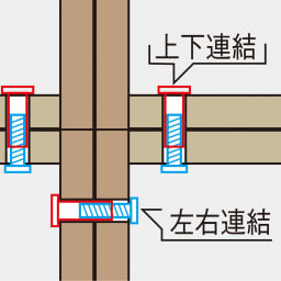 【日本製】シンプルスタイルワードローブ タワーチェスト幅77.5cm奥行56cmタイプ シリーズ商品同士の左右連結、上置きとの上下連結はネジでしっかりと固定できる設計です。