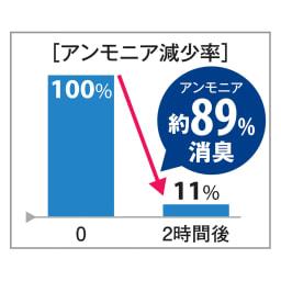 ブレスエアー(R)敷布団 デラックス シンプルセット ※ボーケン品質評価機構調べ