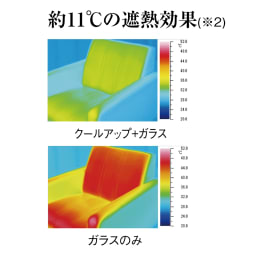 遮熱クールアップ 2枚組 ※2 ガラス面外側付けのブラックパネル表面温度。試験値であり、室温ではありません。一般財団法人日本繊維製品品質技術センター調べ