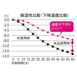 ハニカム構造の小窓用シェード(つっぱりポール付き) (一財)日本繊維製品品質技術センター調べ(生地試験データ)
