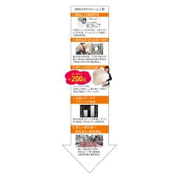羽毛布団フルリフォームシリーズ 新プラチナコース 【お得なシングル2枚】 10年以上の布団から出たゴミを、水洗い&高温スチームにより除去!