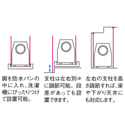 防水パンの段差対応 突っ張りランドリーラック 棚2段バスケット2個 複雑な洗濯機置き場でも設置できます。