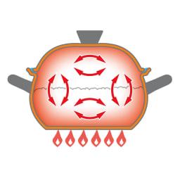 vitacraft/ビタクラフト 全面5層のご飯鍋  炊飯に欠かせない対流がおきる丸形の形状。