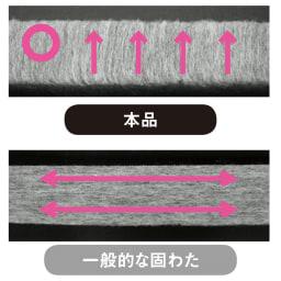魔法の敷布団シリーズ専用カバー付き わずか3cmの薄さなのにしっかり支えます 薄いのに身体が沈み込まない秘密は、特殊な縦方向の繊維。