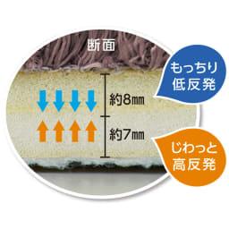 寝ころびたくなる低高反発シャギーラグ(スクエア) 【二層構造のウレタン】 やさしい踏み心地の低反発ウレタンと底付き感を軽減する高反発ウレタンのニ層構造。