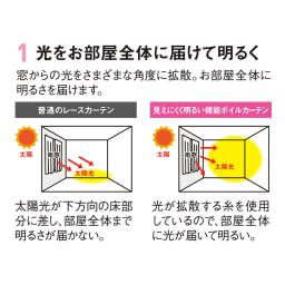 見えにくく明るい機能ボイルカーテン (2枚組) 光拡散効果でお部屋全体に明るさを届けます。