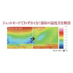 Green Fan C2(グリーンファン シーツー) 「空気を循環させる」サーキュレーション機能 エアコンをつけても足元と天井で大きく温度差がある室内の空気を一気に循環。1分間運転しただけで均一の温度に(6畳の部屋でジェットモード運転での社内実験結果)。 ※メーカー調べ