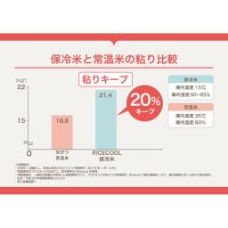 ライスクール 保冷こめびつ 5kgタイプ(実容量6kg) 保温米と常温米の水分比較